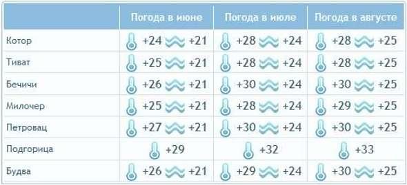 погода в черногории